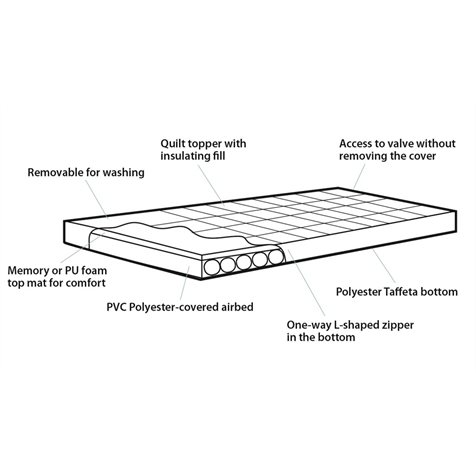 additional image for Outwell Wonderland Single Airbed With Memory Foam - 2020 Model